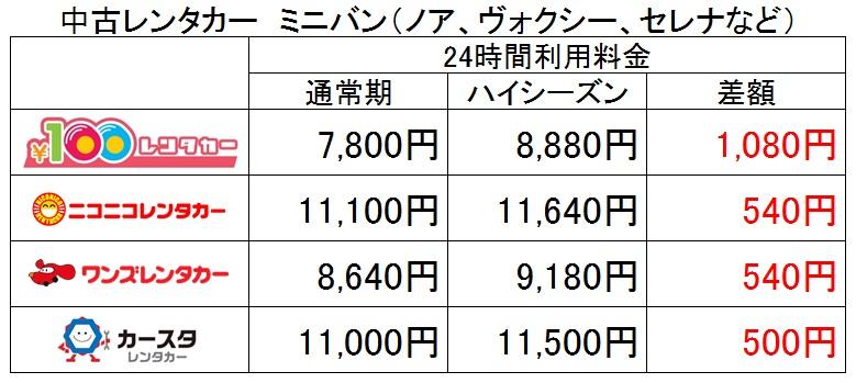 中古車レンタカー 24時間利用時ハイシーズン料金比較