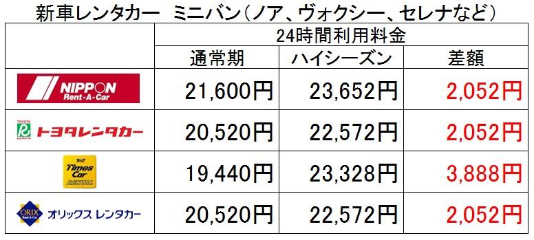 新車レンタカー 24時間利用時ハイシーズン料金比較